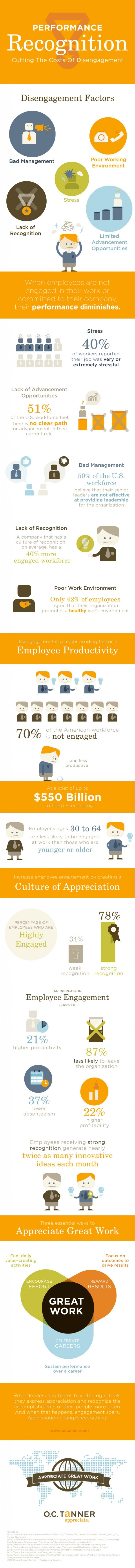 cutting the cost of disengagement infographic