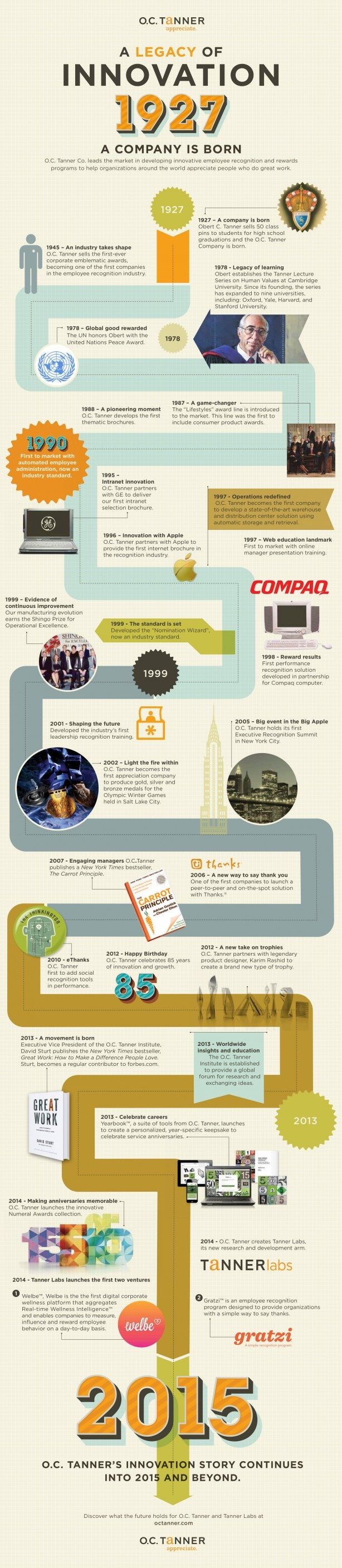 2014_OCT History of Innovation Infographic