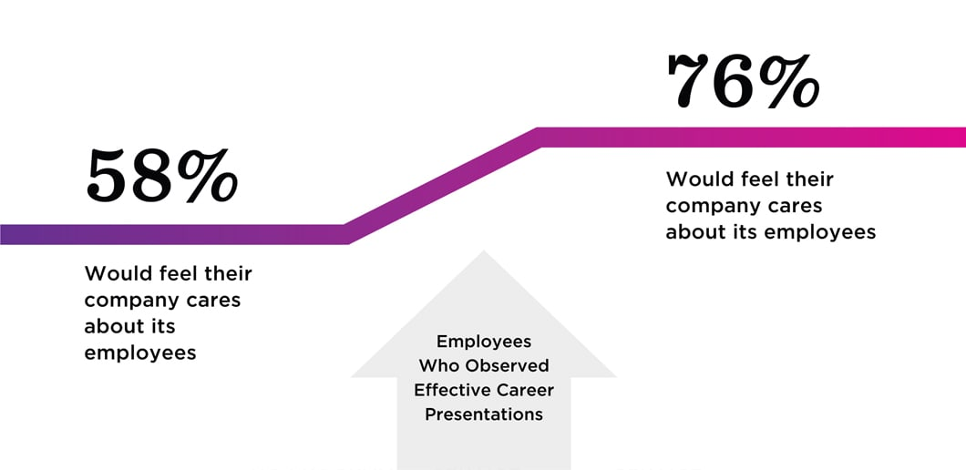 Line graph: When employees observe effective career presentations, they feel their company cares about it's employees 76% of the time compared to only 58% without career presentations.