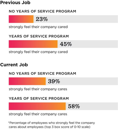 "Survey results comparing respondents past two employers and if employees strongly felt their company cared. Results are split into a ""no years of service program"" and ""with years of service program."" Both previous and current company bar graphs show about a 20% increase in percentage of employees who strongly feel the company cares about employees when a years of service award program is present."