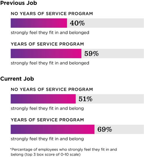 "Survey results comparing respondents past two employers and if employees strongly felt that they fit in and belonged. Results are split into a ""no years of service program"" and ""with years of service program."" Both previous and current company bar graphs show about a 20% increase in percentage of employees who strongly feel they fit in and belong when a years of service award program is present."