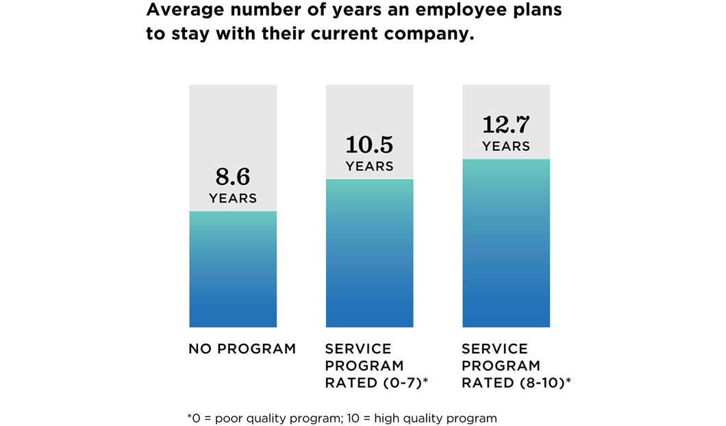Bar graph: The average number of years an employee plans to stay with their current comapny. The average number of years for companies with no service award program was 8.6. Companies with a mid-rated had an average of 10.5. And companies with a high rated program had an averaged of 12.7 years.