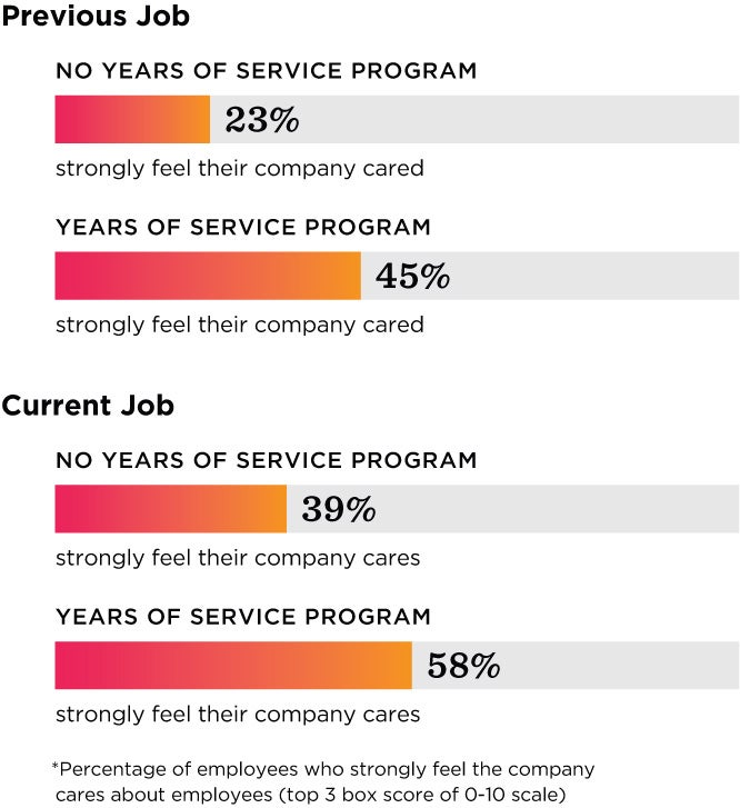 Years of Service Awards: A Modern-Day Guide | O C  Tanner