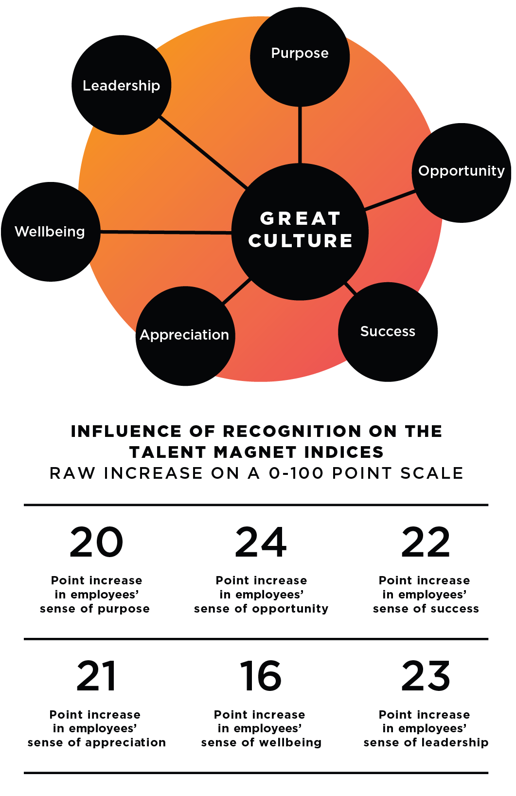 After interviewing 15,000 employees, O.C. Tanner determined that great workplace culture consists of purpose, leadership, wellbeing, appreciation, success, and opportunity. When recognition is present O.C. Tanner recorded raw increase on a 0-100 scale in each talent magnet. 20 point increase in employee sense of purpose. 24 increase in employee's sense of opportunity. 22 point increase in employees' sense of success. 21 point increase in employees' sense of appreciation. 16 point increase in employees' sense of wellbeing. 23 point increase in employees' sense of leadership.