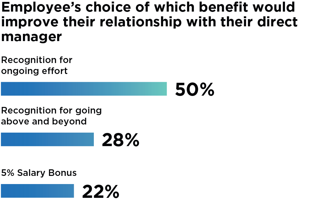 Bar Graph: Employee's choice of which benefit would improve their relationship with their direct manager. 50% of employees chose employee recognition for ongoing effort. 28% chose recognition for going above and beyond. Only 5% chose salary bonus.