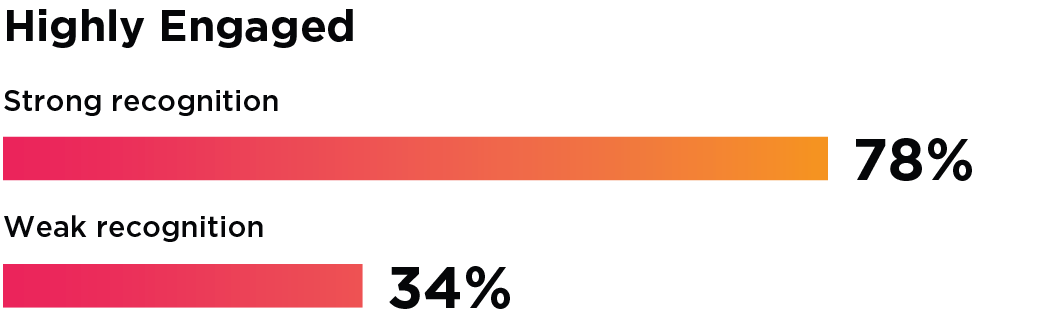 Bar Graph: 78% of employees are highly engaged when strong recognition is present, compared to only 34% of highly engaged employees with weak recognition.
