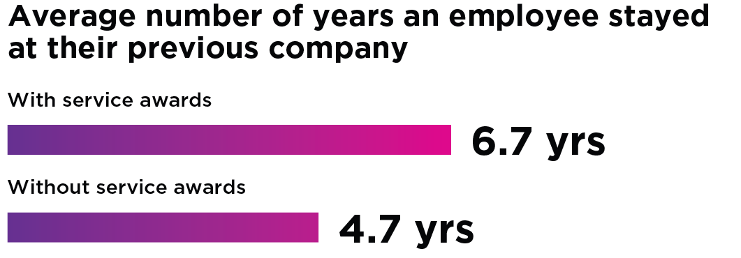 The average number of years an employee stayed at their previous company with service awards is 6.7 years, compared to only 4.7 years without service awards.