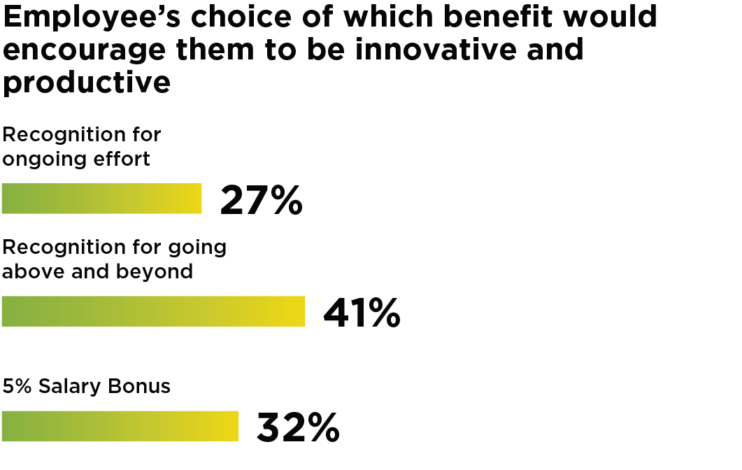 Bar Graph: Employee's choice of which benefit would encourage them to be innovative and productive - 27% of employees said recognition for ongoing effort. 41% said recognition for going above and beyond. 32% said a 5% salary bonus.