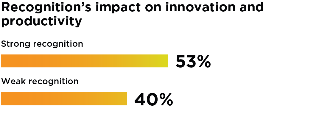 Bar Graph: Recognition's impact on innovation and productivity. Companies with strong recognition show 53% employee innovation and productivity versus only 40% with weak recognition.