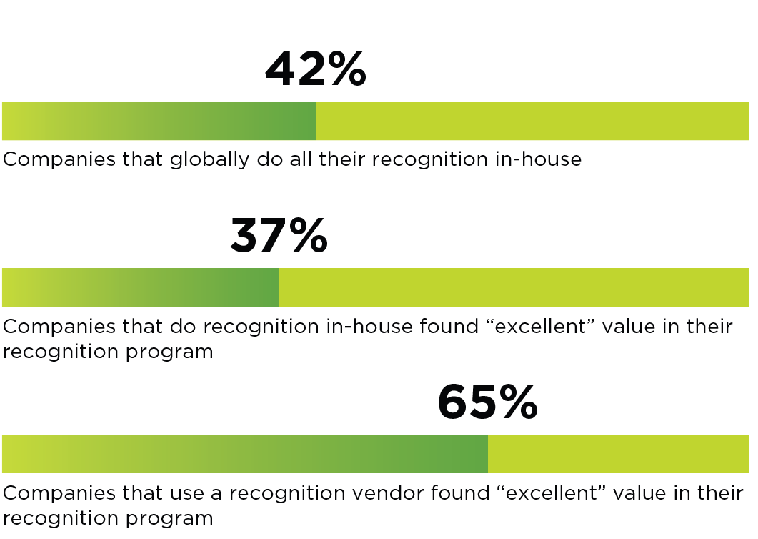"In-house employee recognition vs. using a recognition vendor. 42% of global companies do all their recognition in-house. Only 37% of those companies that do their recognition in-house found ""excellent"" value in their recognition program. Of the companies that use a recognition vendor, 65% found ""excellent"" value in their recognition program."